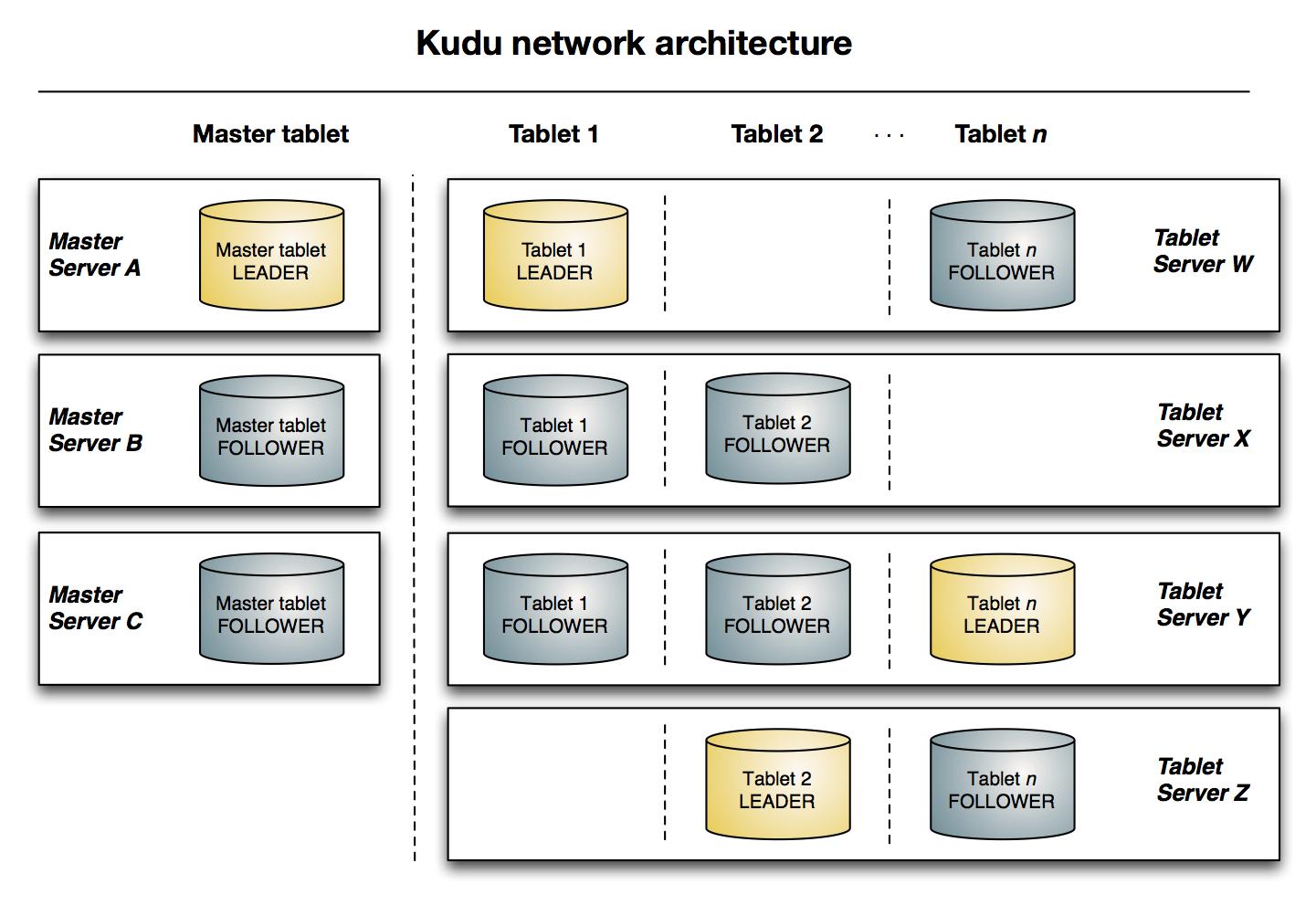 Kudu Architecture